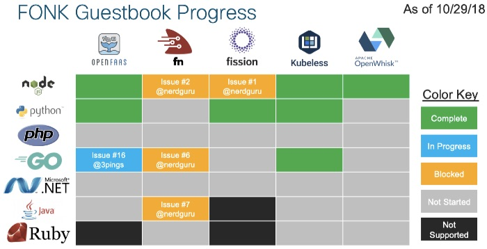 FONK Guestbook Progress