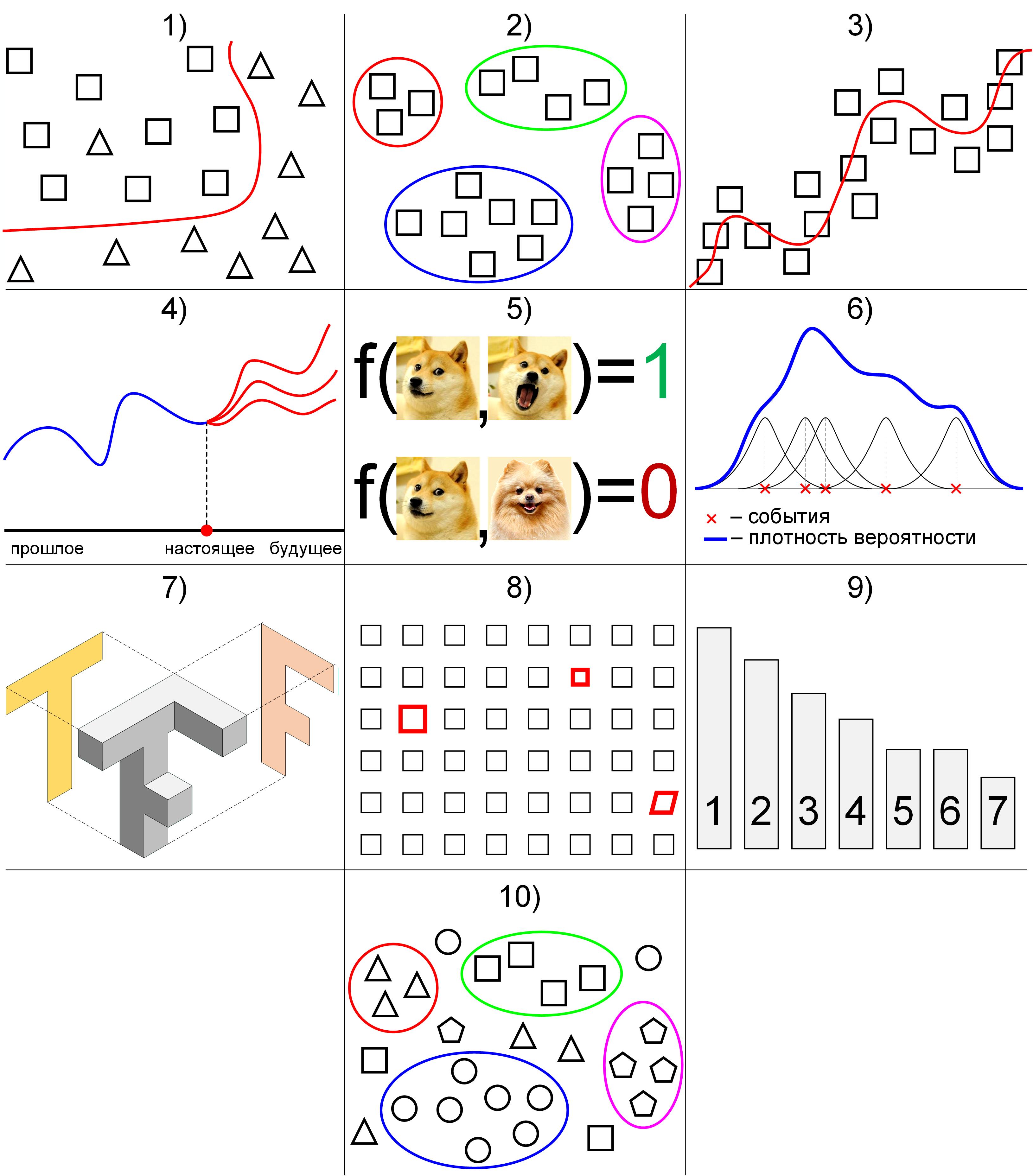 Схематическое представление типов задач машинного обучения
