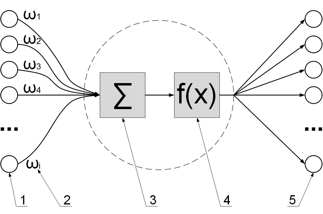 Схема искусственного нейрона
