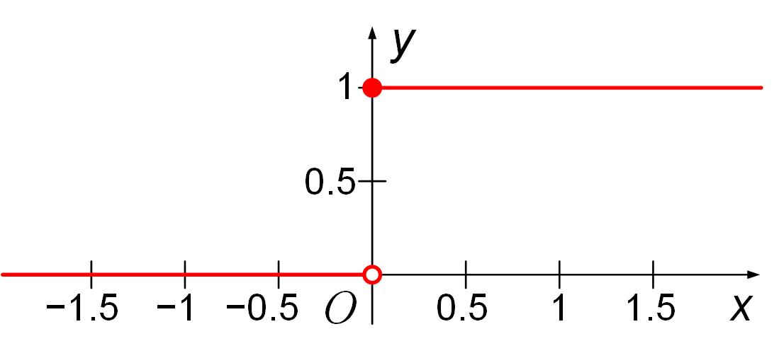 График функции Хевисайда, одной из передаточных функций