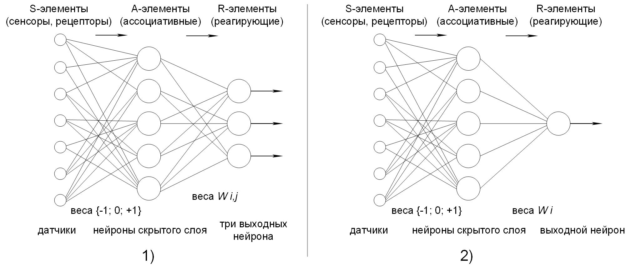 Перцептрон с тремя выходами и элементарный перцептрон