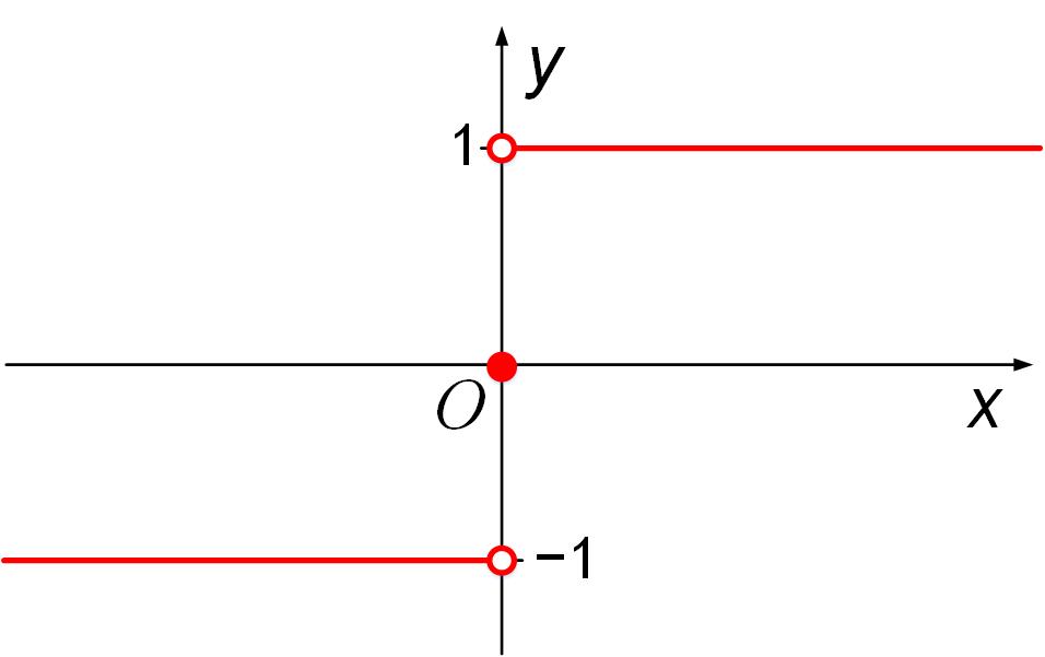 График сигнум функции sign(x)