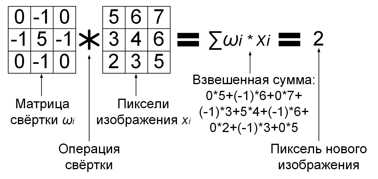 Операция свёртки для одного пикселя нового изображения с нулевым порогом