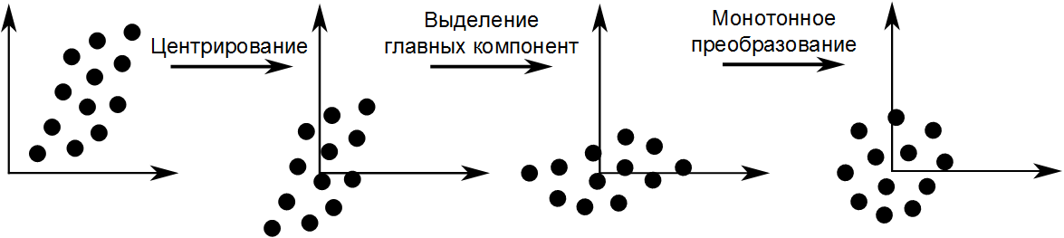 Примеры преобразования признаков