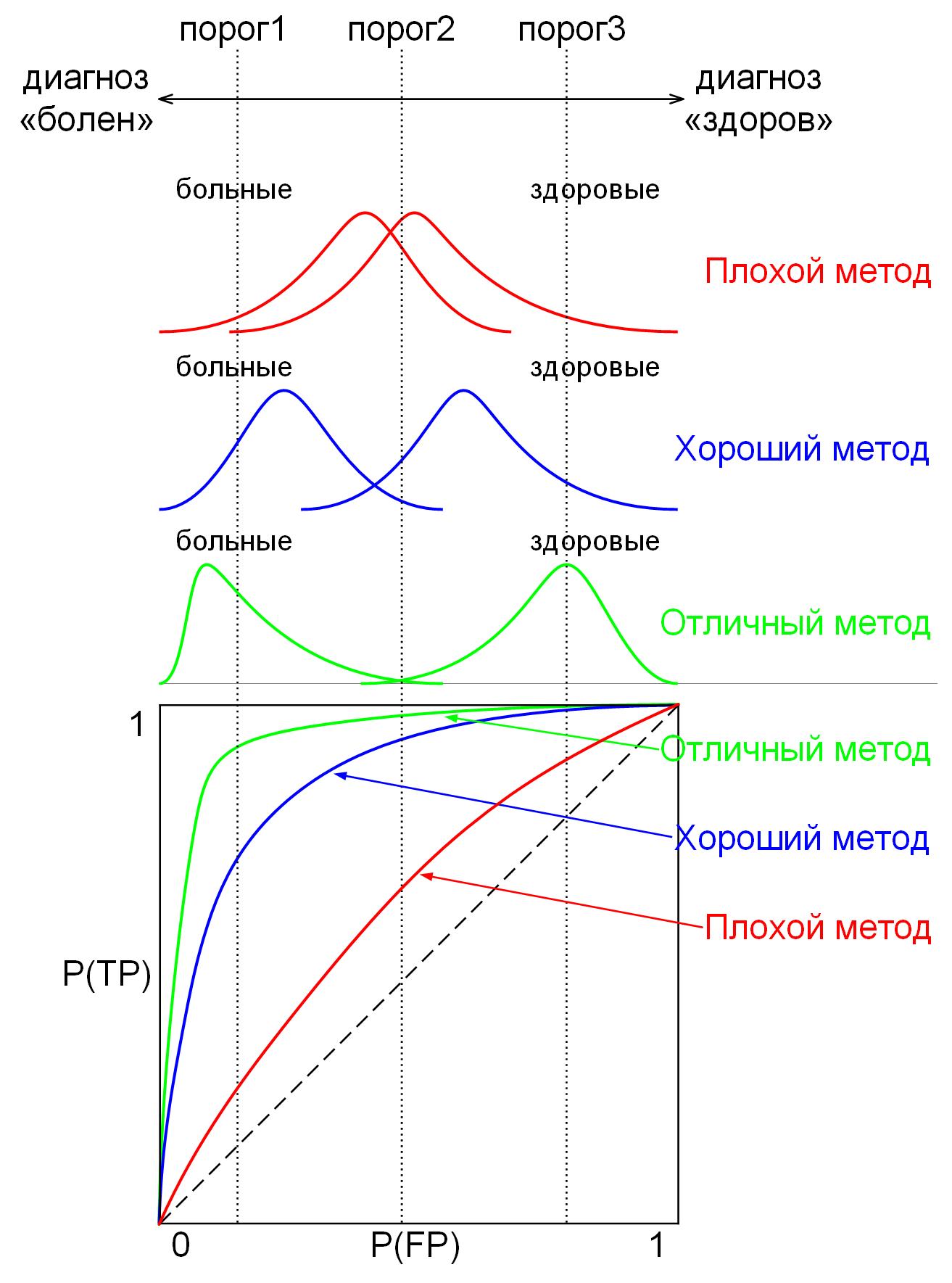 AUC-ROC-кривая и колоколообразные кривые