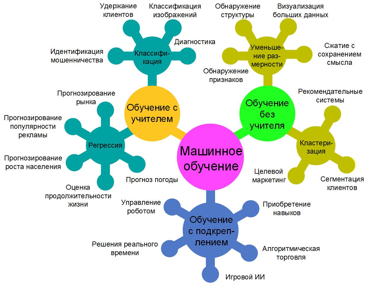 Некоторые типовые задачи машинного обучения