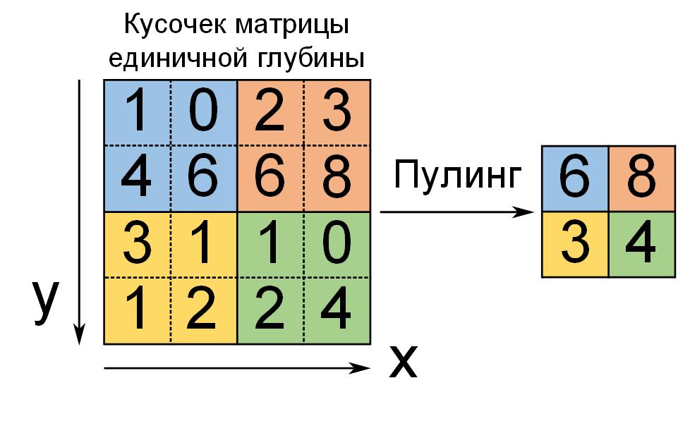 Пулинг с функцией максимума, фильтром 2×2 и шагом 2