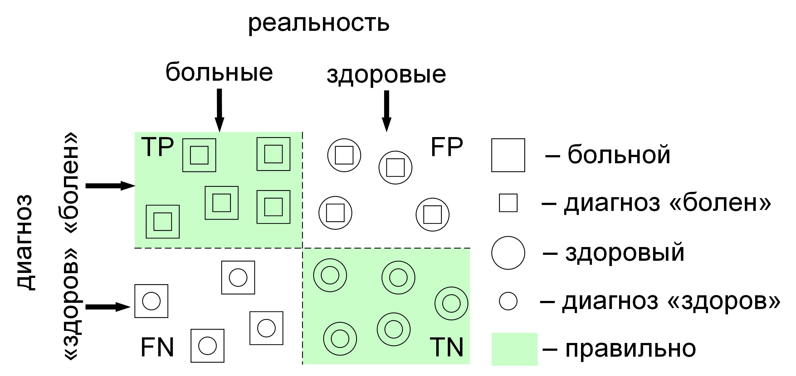 Четыре вида ответов бинарного классификатора