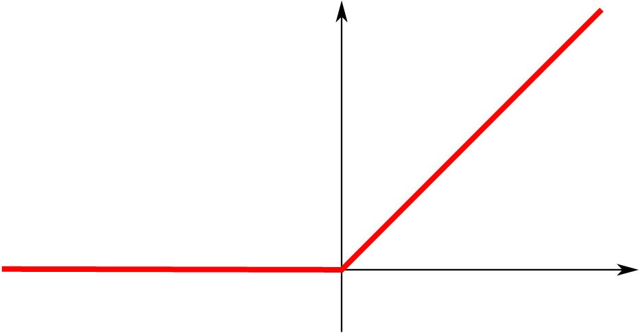 Rectified linear unit (ReLU)