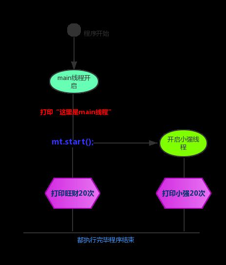 线程流程图