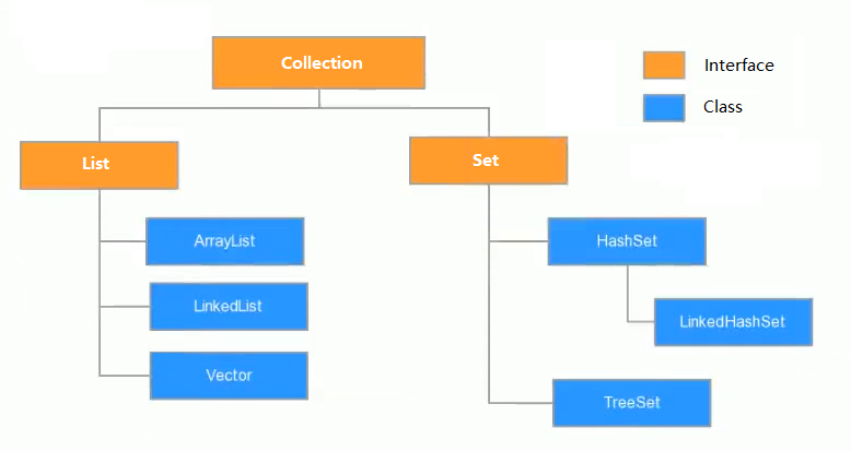 Collection集合体系图
