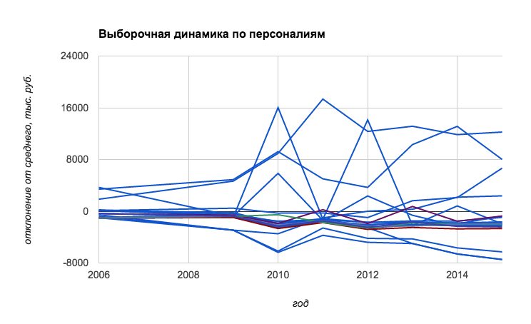 """прототип общего графика по персоналиям"" tag"