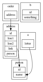 A GraphViz DB diagram, created by DB DiaYAML