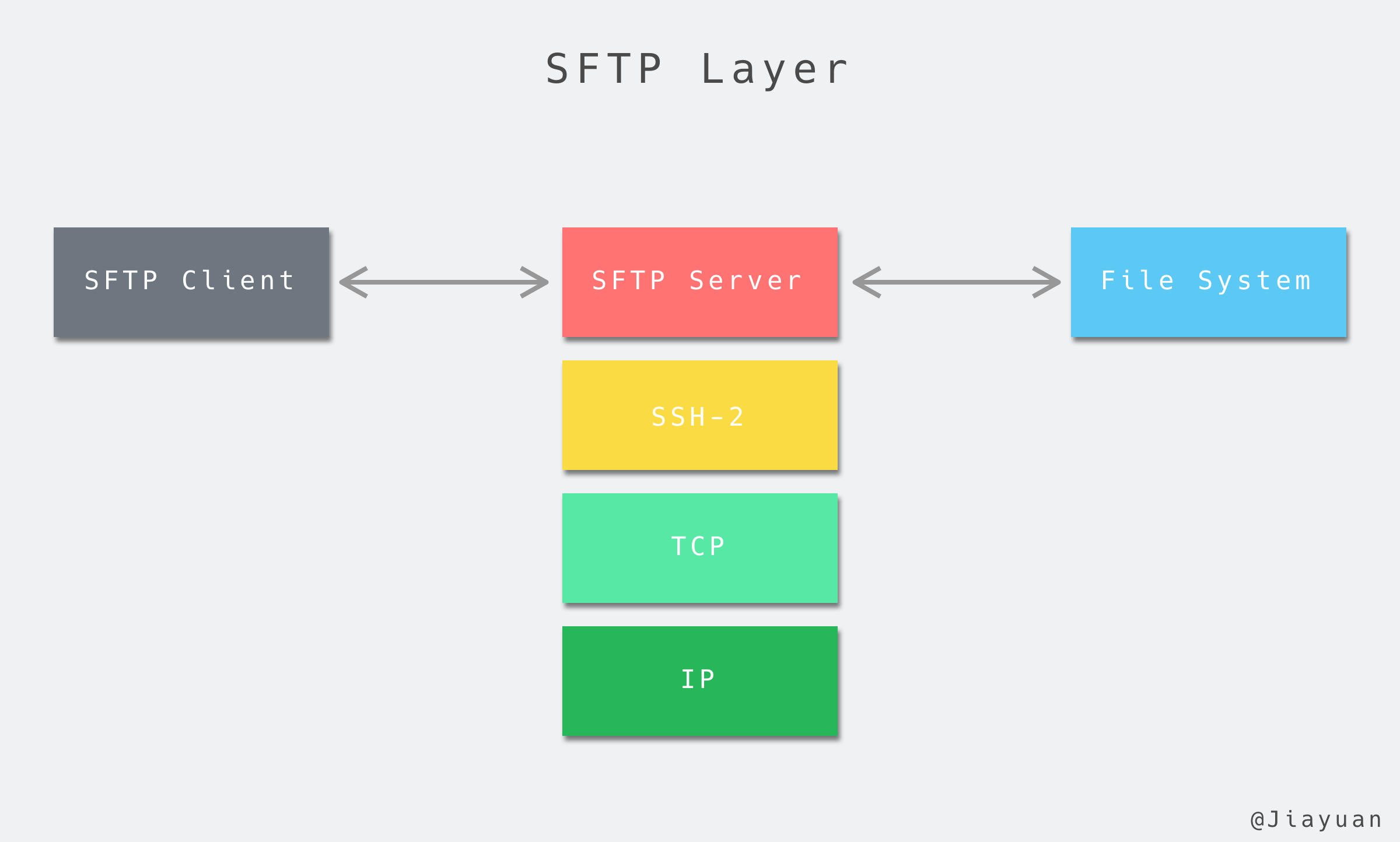 sftp-layer