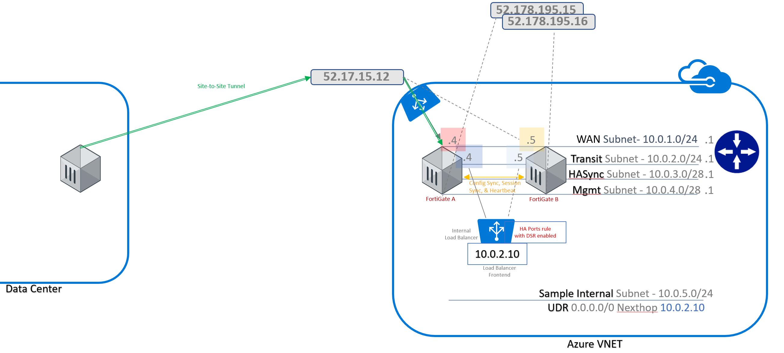 Azure-Templates/FortiGate/Active-Passive-HA-w-Azure-LBs at