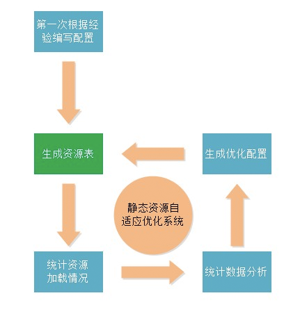 静态资源分析系统
