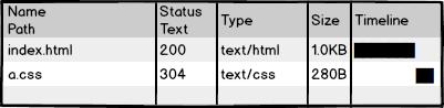 使用304缓存的网络请求图