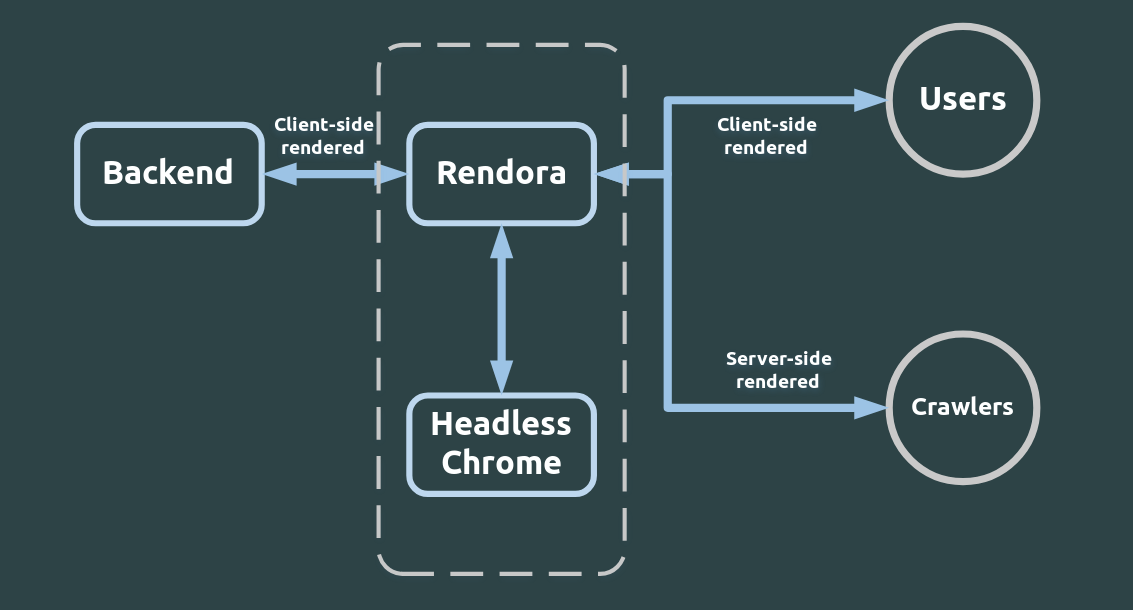Rendora's Diagram