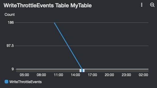 WriteThrottleEvents Table