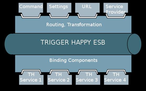Trigger Happy Architecture
