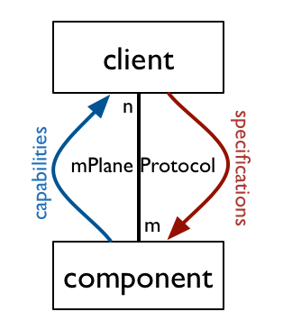 The simplest form of the mPlane architecture