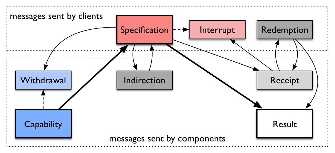 Potential sequences of messages in the mPlane protocol