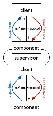 Simple mPlane architecture with a supervisor