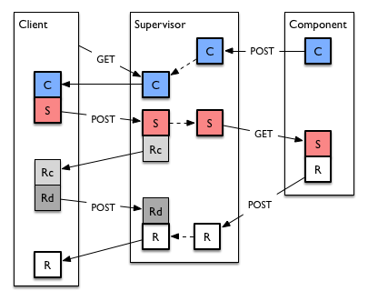 Example workflows at a supervisor