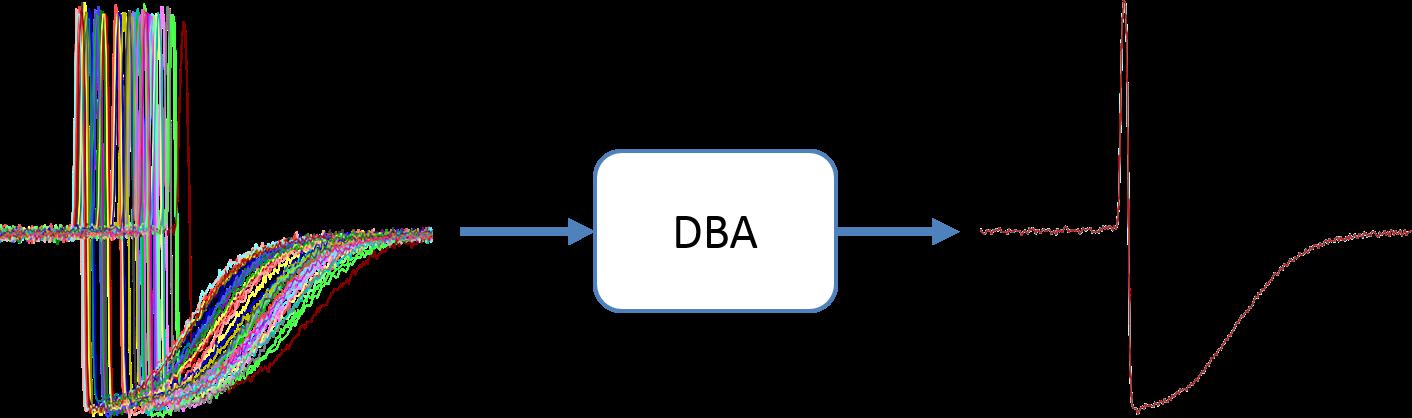 GitHub - fpetitjean/DBA: DBA: Averaging for Dynamic Time Warping