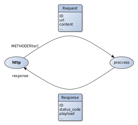 The http agent