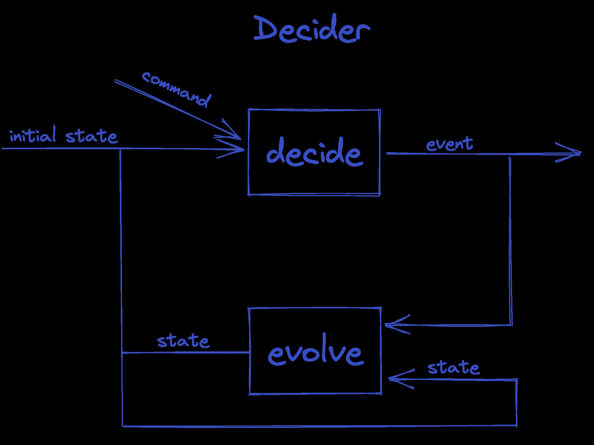 decider image