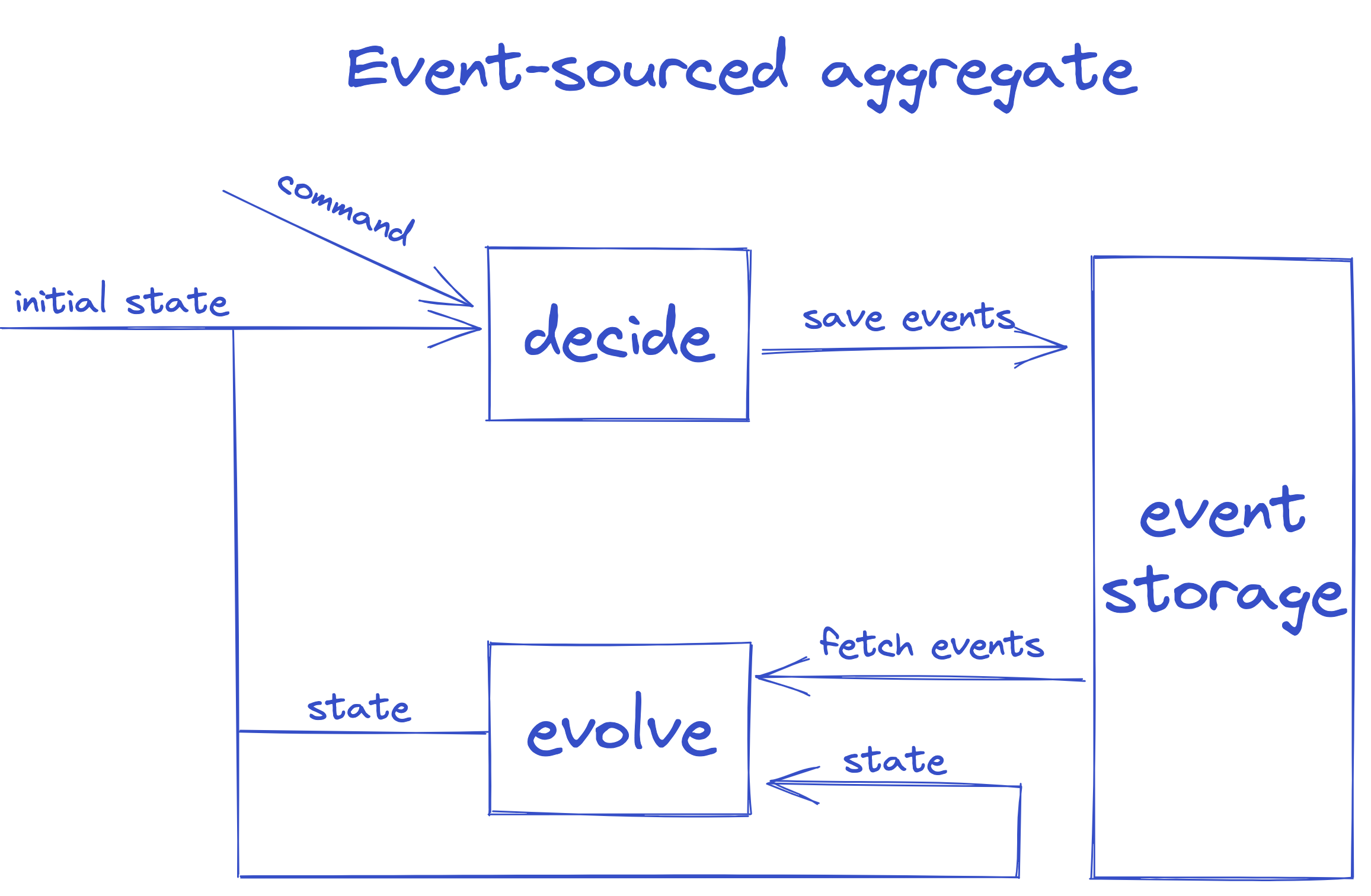 event sourced aggregate
