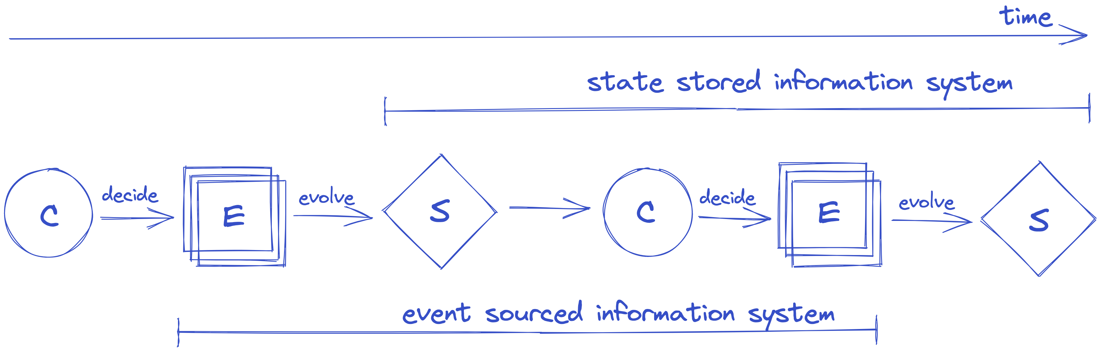 event sourced vs state stored