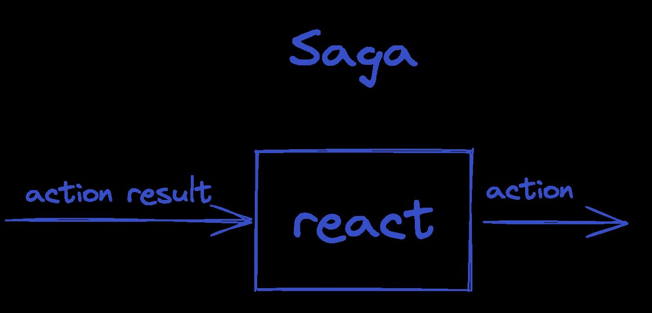 saga image