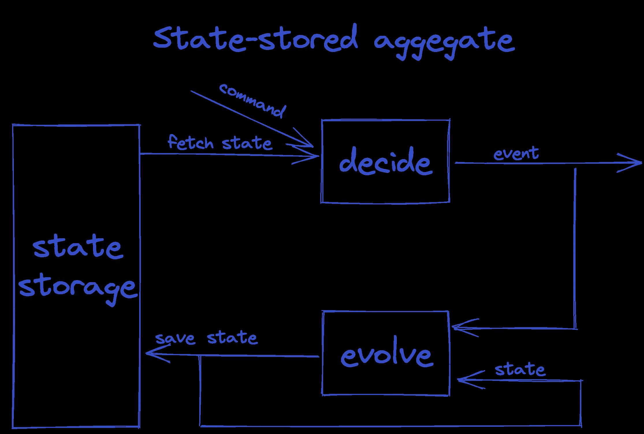 state storedaggregate