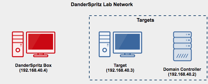 DanderSpritz Lab Diagram
