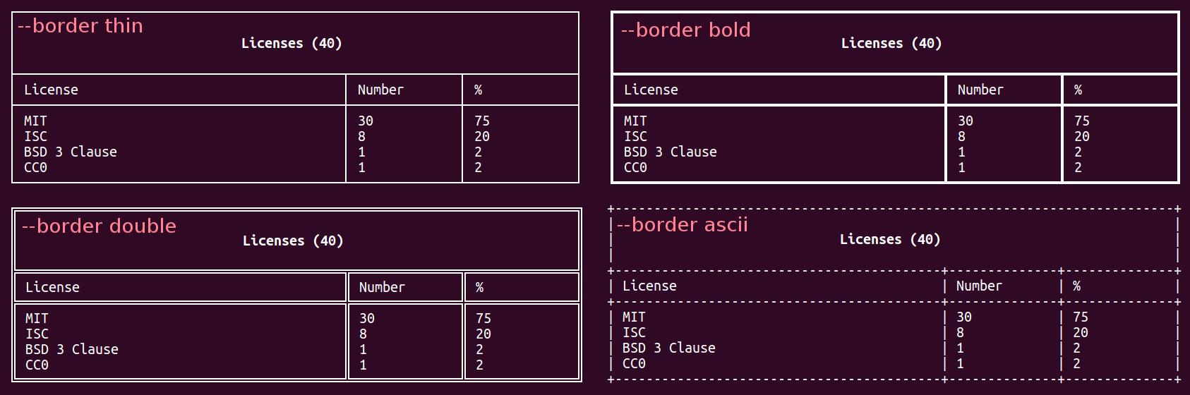 ASCII style