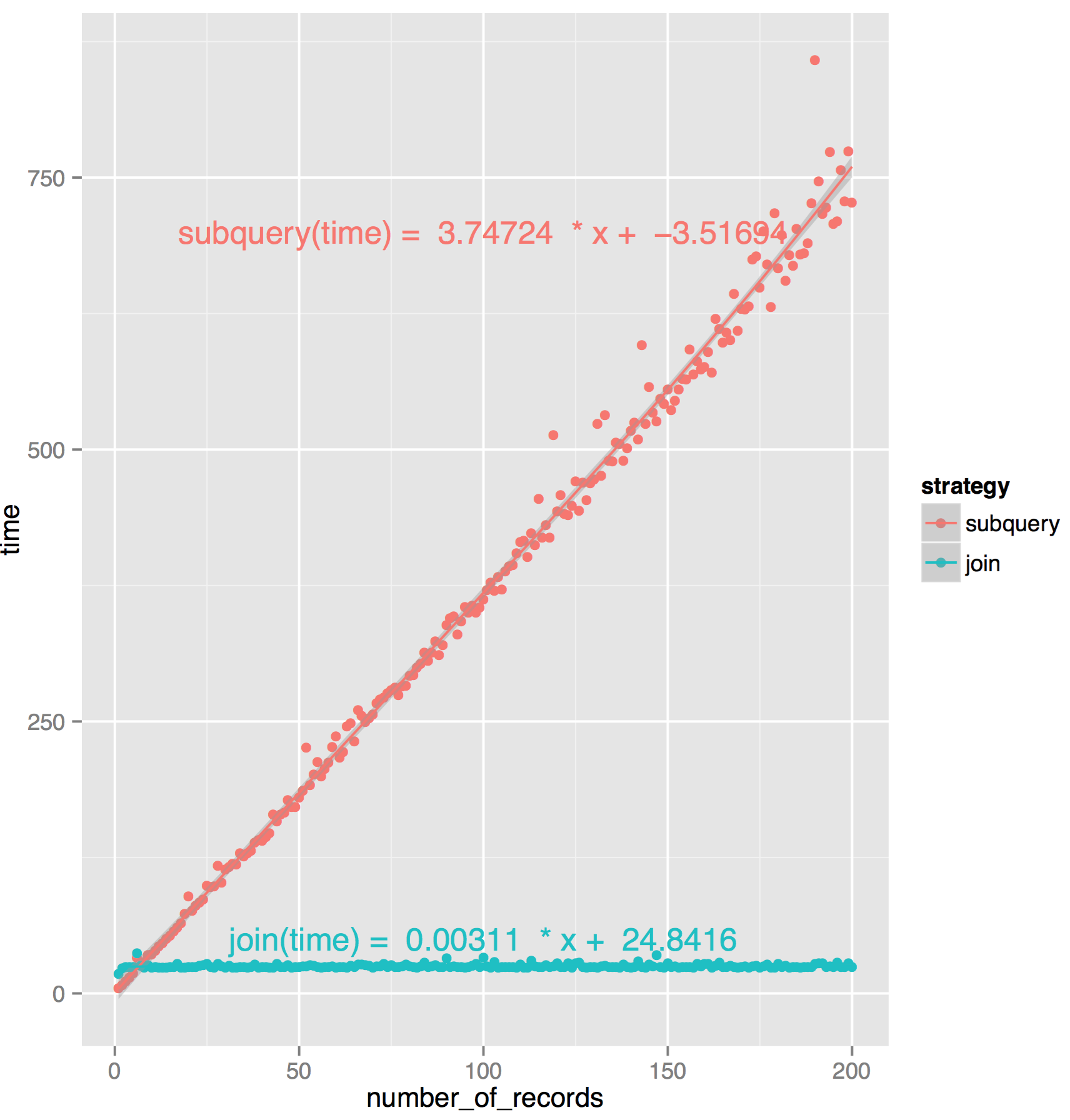 Plot and linear regression of the dataset