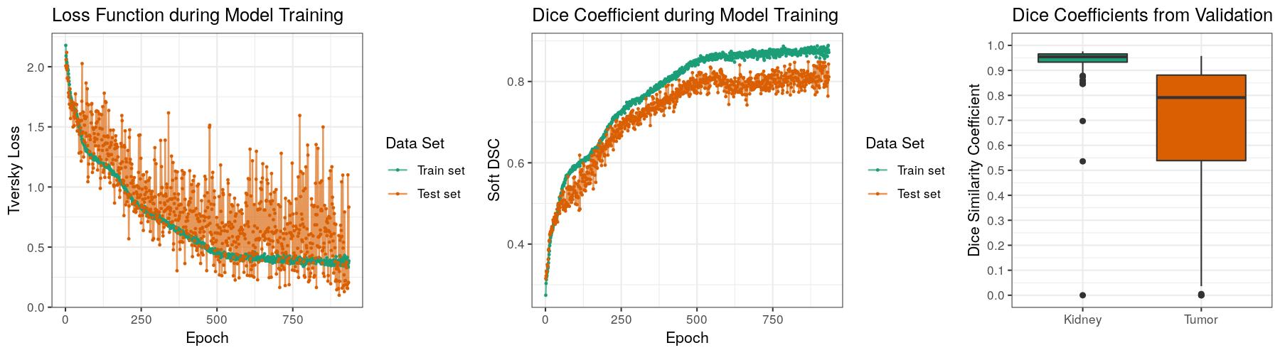 evaluation plots