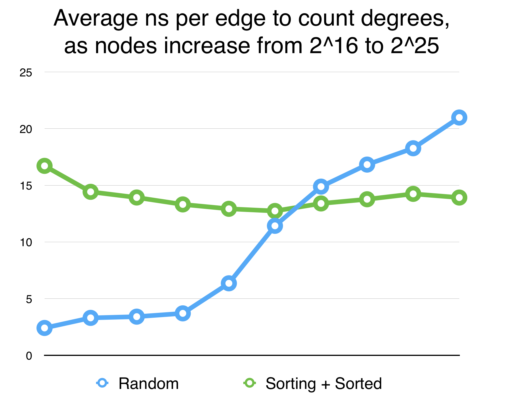 Counting degrees, badly vs radix