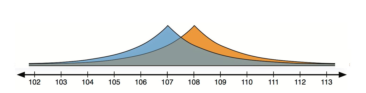 Laplace distribution