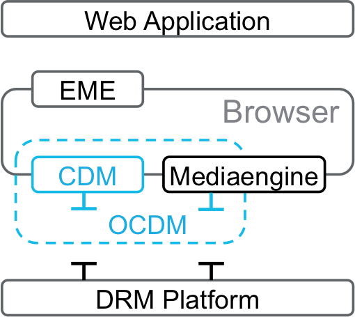 CDM : Encrypted Media Extensions