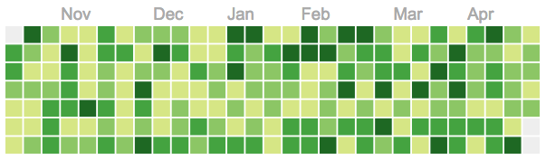 react-calendar-heatmap screenshot