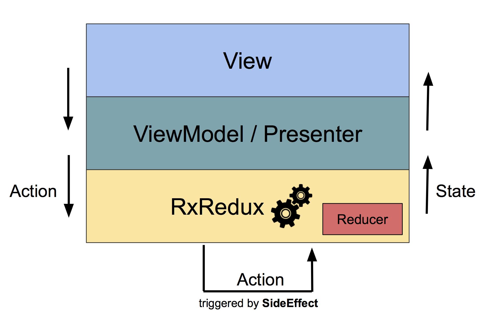RxRedux In a Nutshell