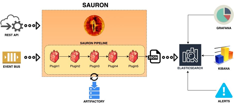 Sauron Service Architecture
