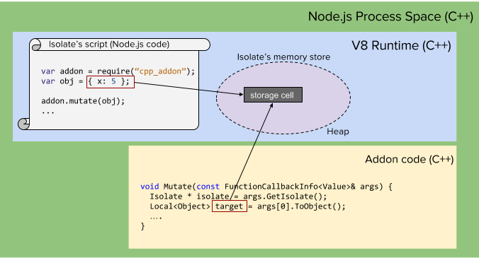 How (not) to access V8 memory from a Node js C++ addon's