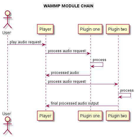 WAMMP audio processing workflow