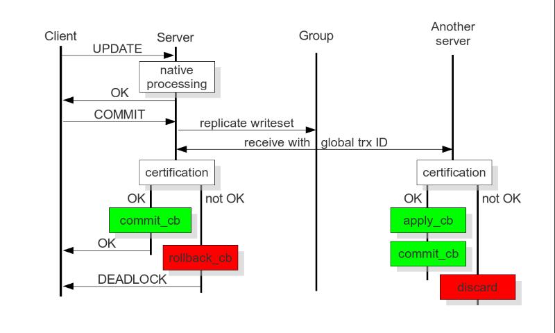 certificationbasedreplication