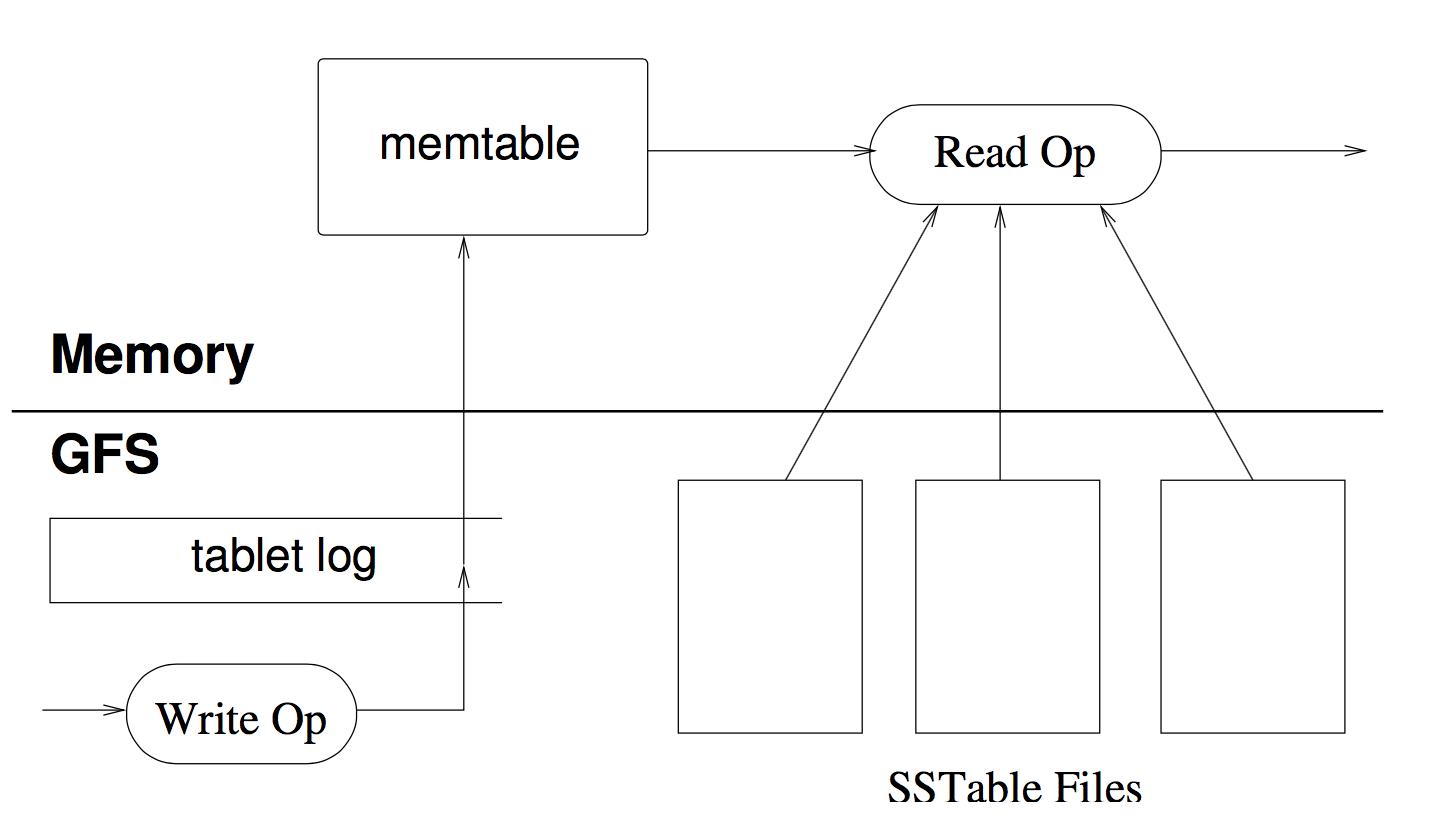 redo log和SSTable都存放在GFS的Chubby管理元信息的分布式LSM Tree