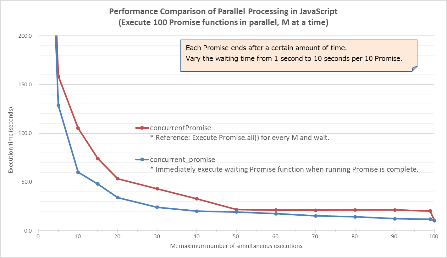 Performance Comparison of Parallel Processing in JavaScript